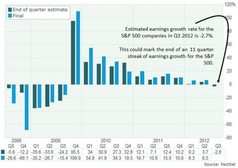 estimated earnings growth rate for SPX