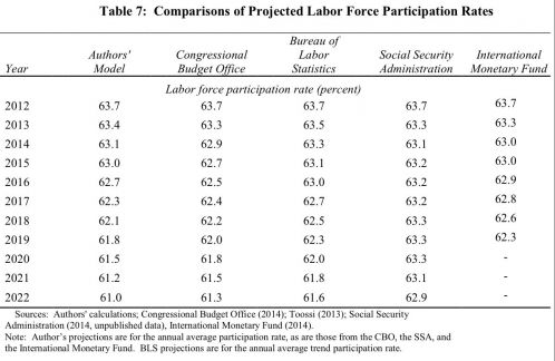 Comparisons of Projected Labor Force participation rate