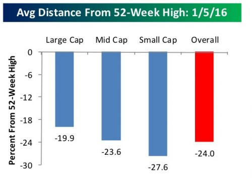 Average Distance From 52-Week High: 1/5/16