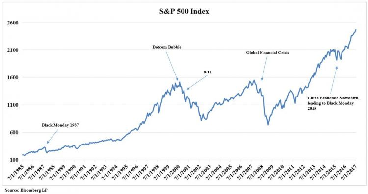 SP 500 with events.JPG