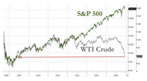 S&P 500 and WTI Crude divergence