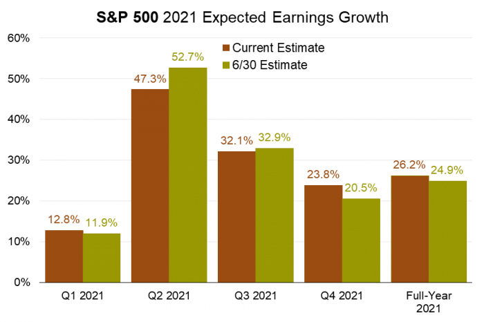 8 S&P 500 2021 Earnings Growth (FactSet).png