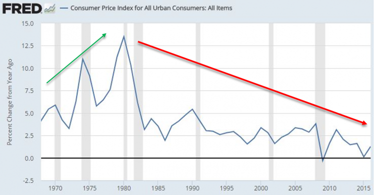 CPI Inflation.png