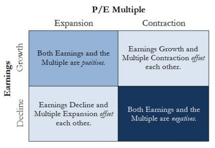 PE multiple and earnings relatioship graph