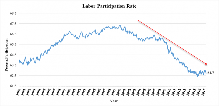 Labor Participation Rate Chart.png