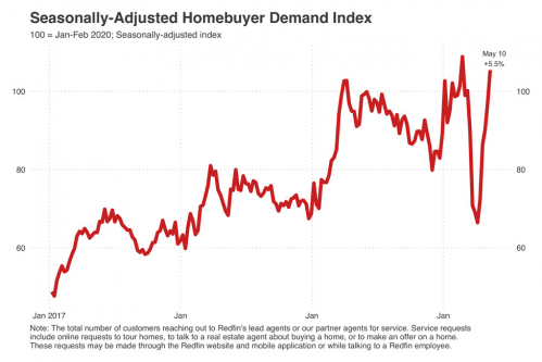 7 Homebuyer Demand (Redfin).png