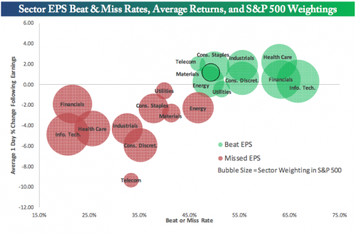 Sector EPS beat and miss rates, and average returns