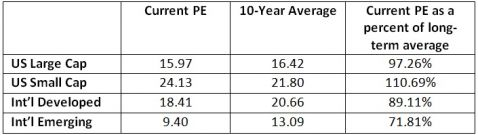 current PE ratios vs 10 year averages