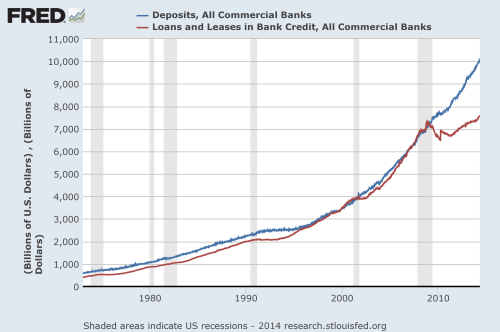 deposits and loans