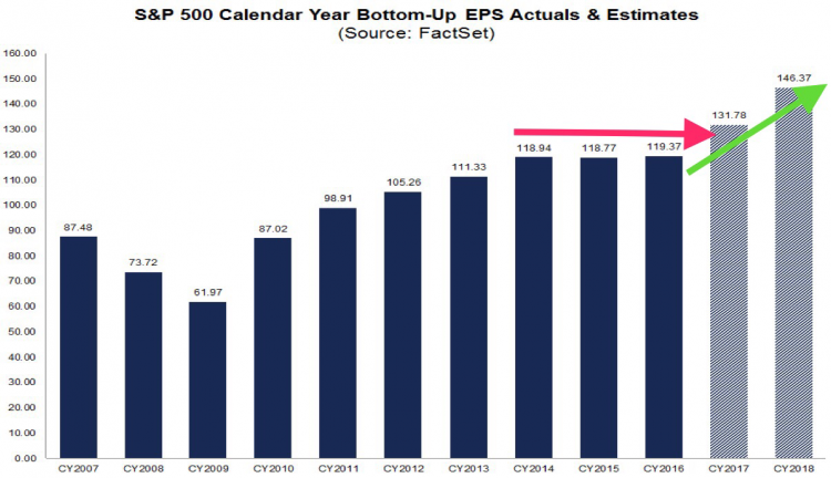 EPS Actuals and estimates.png