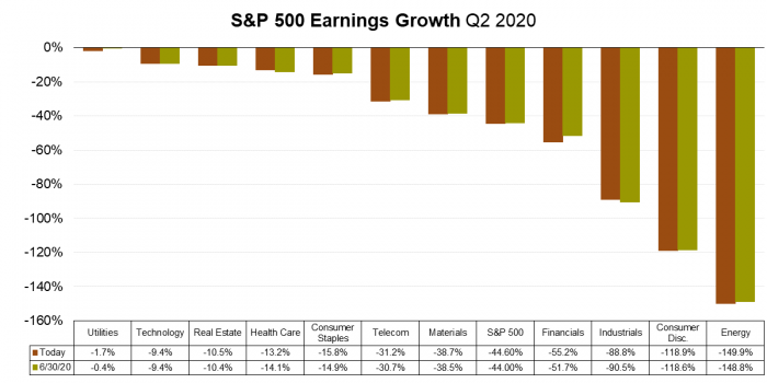 1 S&P 500 Earnings Growth (FactSet).png