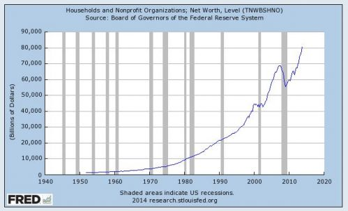 households and nonprofits net worth