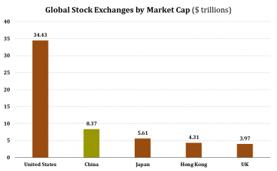 1 Stock Markets by Market Cap.png