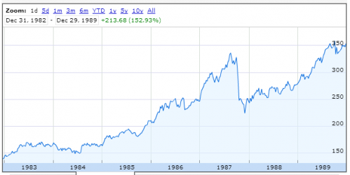1980s bull stock market graph