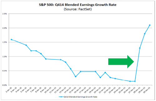 S&P 500 q414 blended earnings growth rate q4 2014