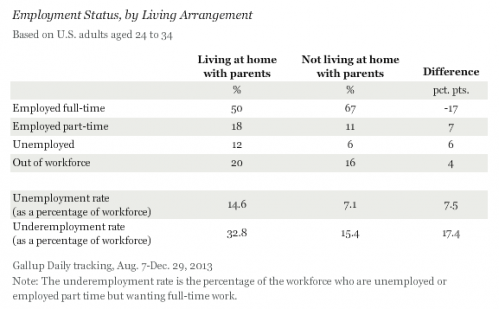 employment status by living arangement