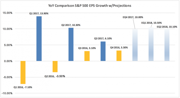 YoY EPS Growth Comparison.png