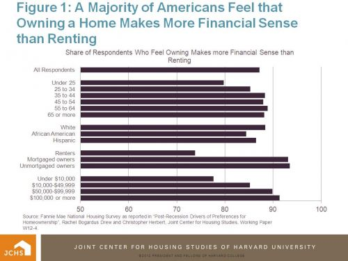 majority of americans feel that owning a home makes most financial sense