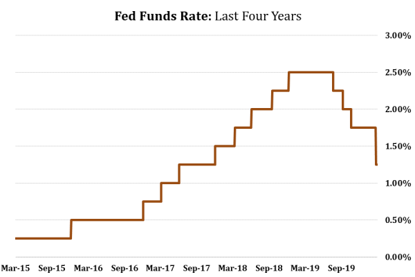 11 Fed Funds Rate.png