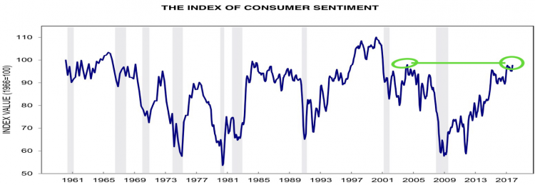 consumer sentiment university of michigan.png