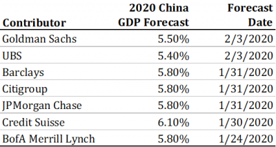 6 China GDP Forecasts.png