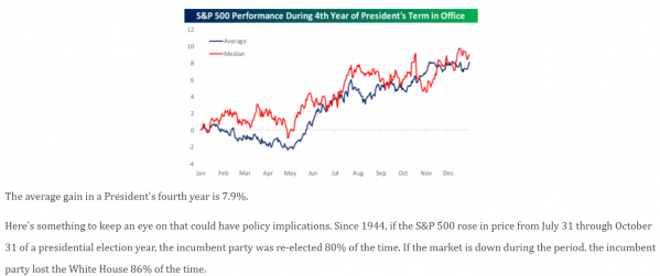 9 S&P 500 and Election (Bespoke).png