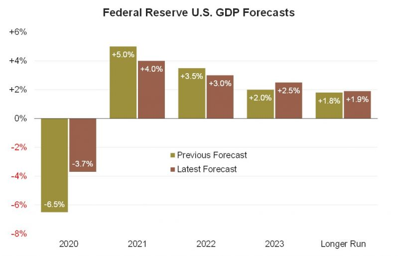 2 Fed GDP Forecasts (Fed).jpg