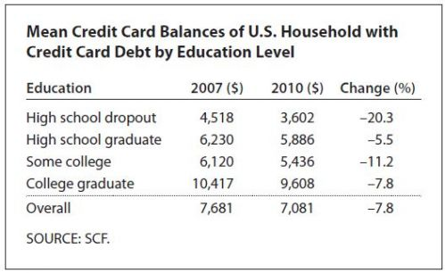 mean credit card balances of US households