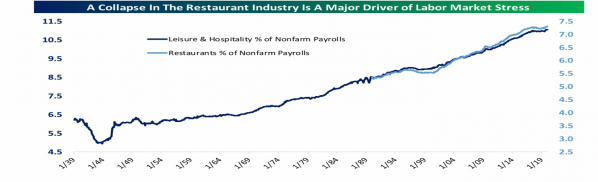 6 Restaurant Industry.png