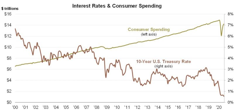 4 Consumer Spending & Interest Rates.jpg
