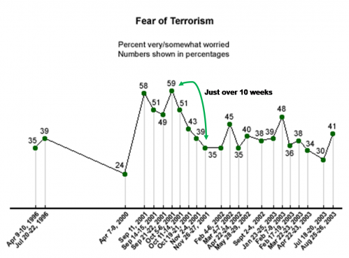 2 Fear of Terrorism.png