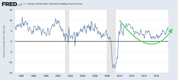 retail sales growth.png