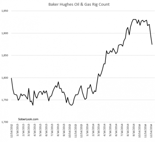 baker hughes oil and gas rig count