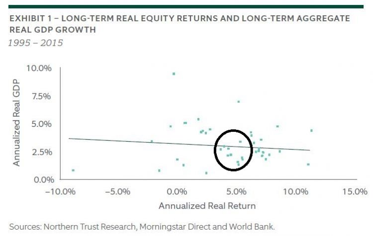 GDP to Equity Returns - Northern Trust - 20191014.jpg