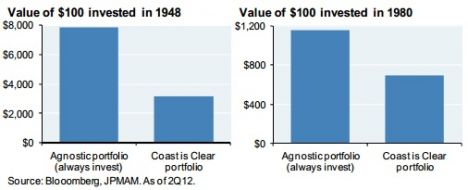 value of $100 invested in 1948