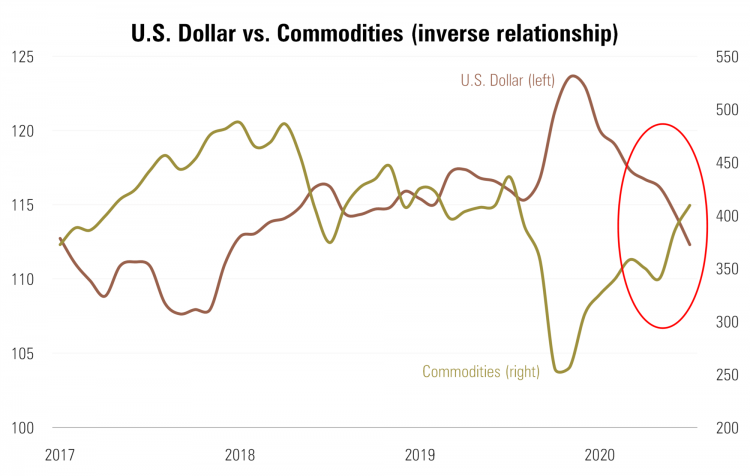 7 Dollar vs. Commodities.png