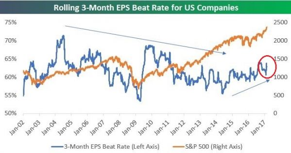 rolling 3 mo eps beat rate.jpg