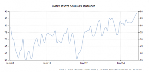 United states consumer sentiment
