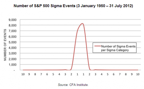 number of S&P sigma events