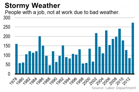 stormy weather causes labor shortage