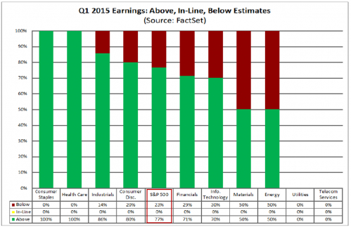 Q1 2015 Earnings Chart FactSet