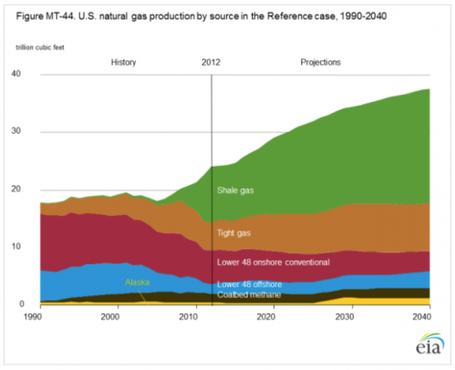 US natural gas production by source US