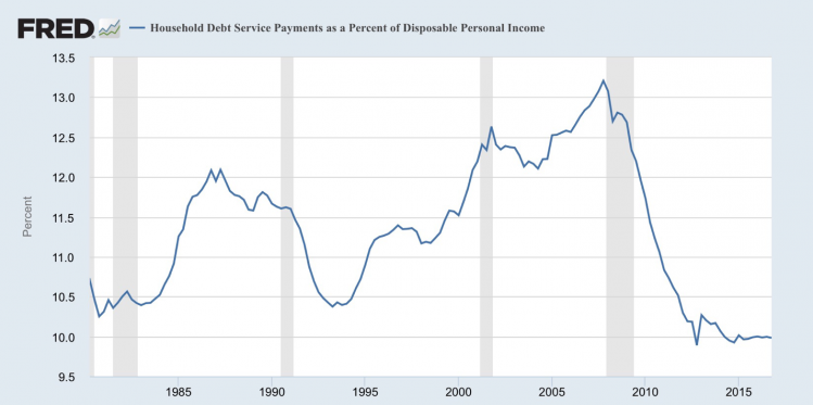 Household debt to personal income.png