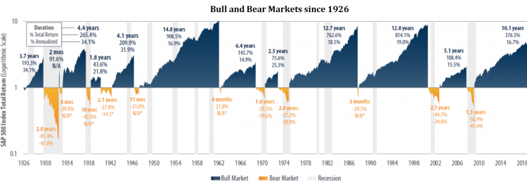 4 Bear and Bull Markets.png