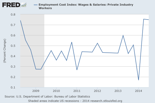employment cost index for private industry wages