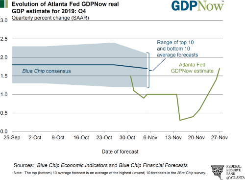 3 4Q GDP Forecast (Atlanta Fed).png