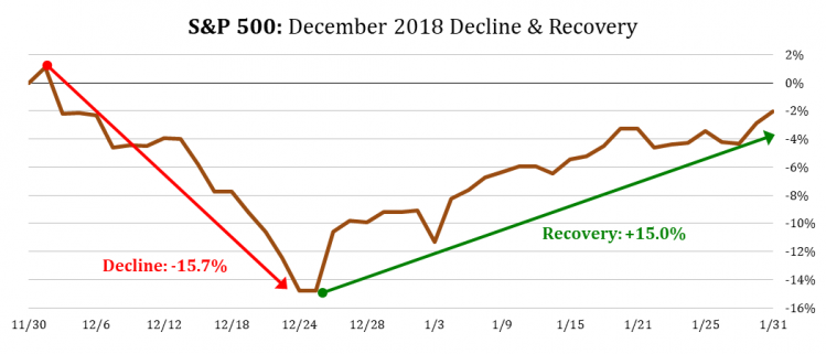 6 Stock Market Performance December 2018 - 20191021.png