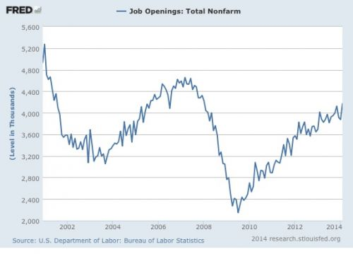 job openings in total nonfarm payroll