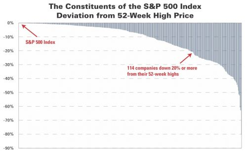 The Constituents of the S&P 500 Index Deviation from 52-Week High Price