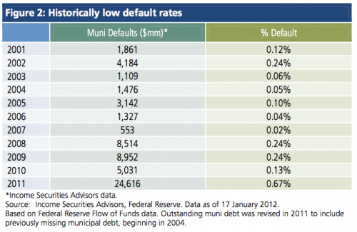 Table with low default rates of municipal bonds